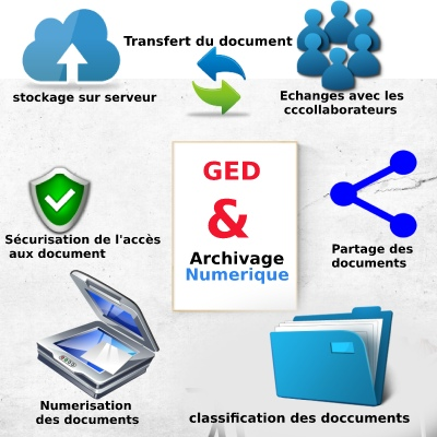 gestion electronique de document