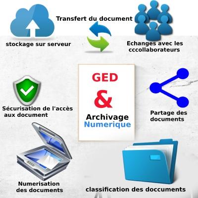 gestion electronique de document